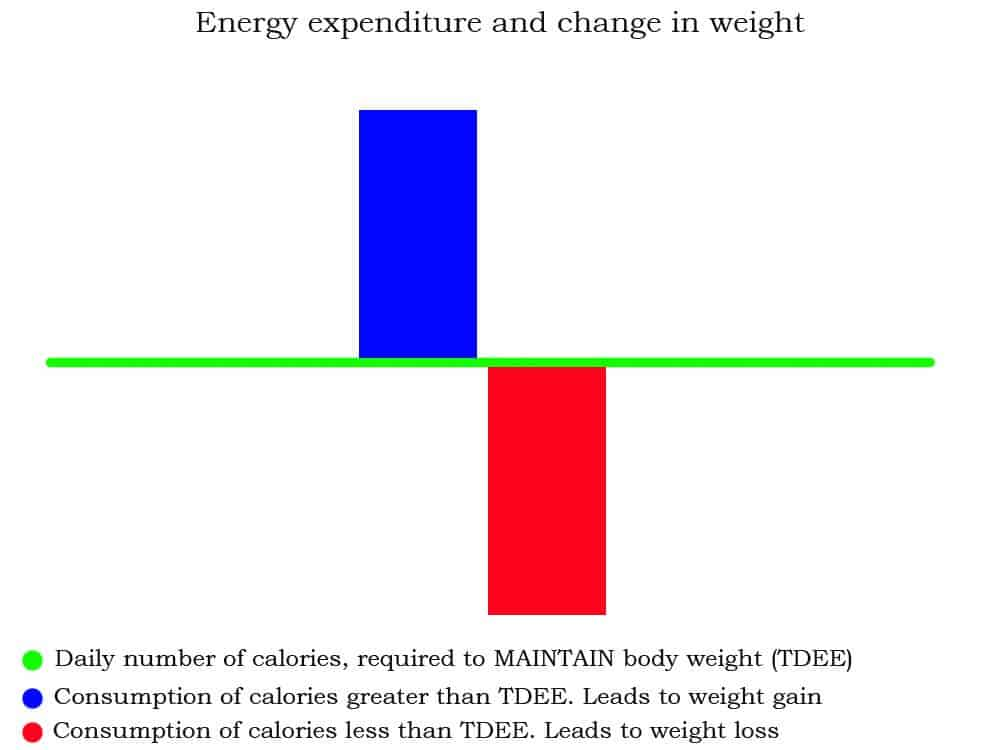 Change Weight Theory