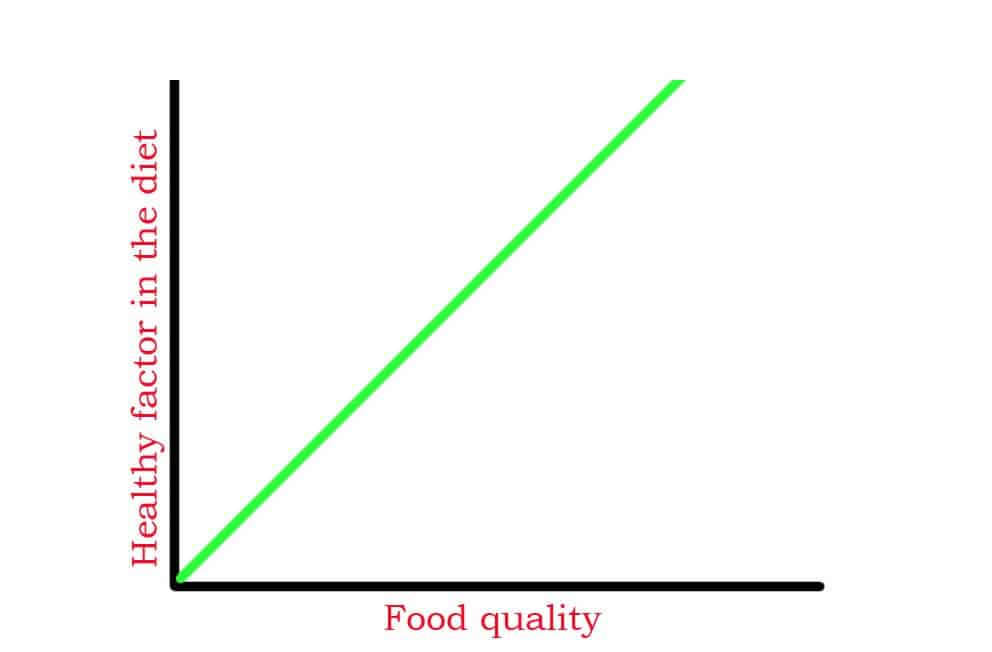 Food Quality Matter